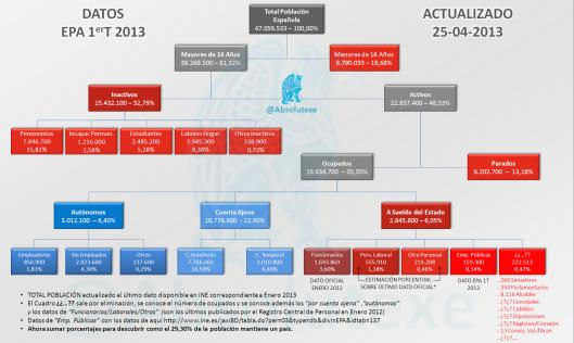 OrganigramaEstructuraPoblación25042013